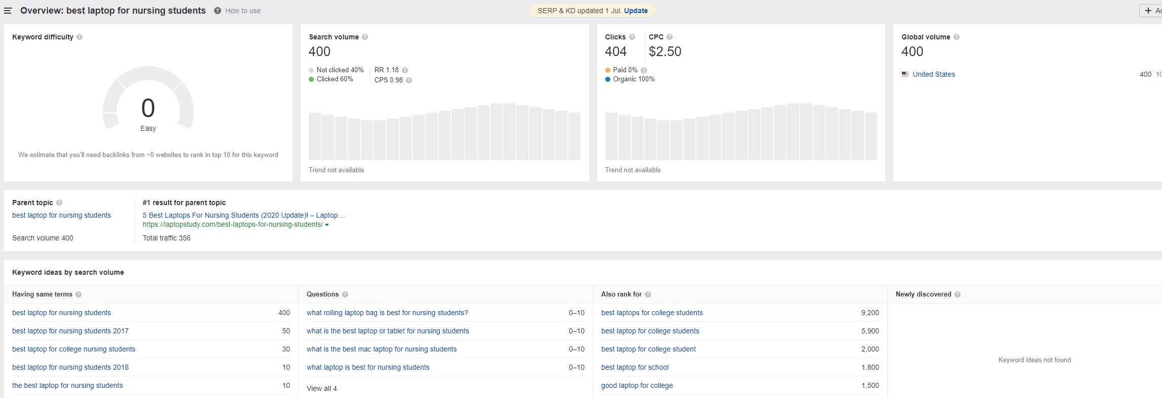 on page SEO stats